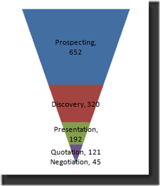 how to create a sales funnel in excel