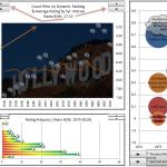 Brians Top Movie Excel Dashboard