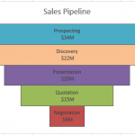 Excel Sales Funnel Sales Pipeline