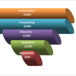 3D Excel Sales Funnel Excel Sales Pipeline Chart