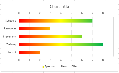 Excel dashboard templates new take on the excel project status 7 change maximum bound to 8 on both horizontal axes ccuart Images