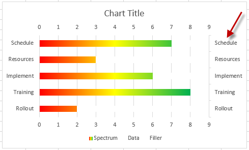 Excel dashboard templates new take on the excel project status secondary axis categories in reverse order ccuart Images