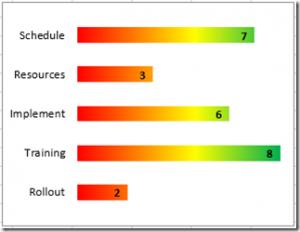 Project Status Spectrum Bar Chart