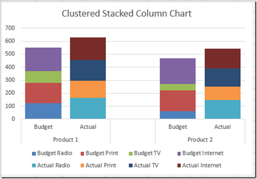 howto make an excel clustered stacked column chart with