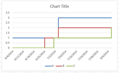 creating a graph over time of cumulative events