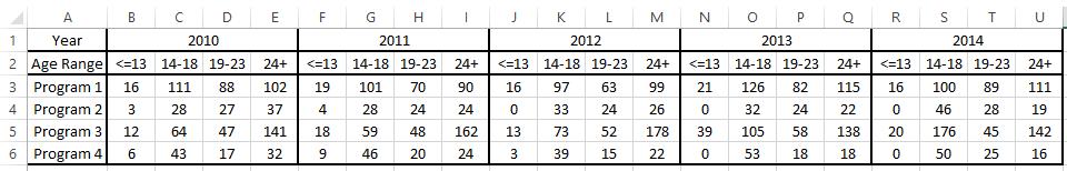 Stumped Chart Data Set