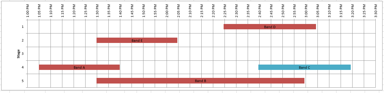 friday challenge create a chart to display a music festival schedule excel dashboard templates. Black Bedroom Furniture Sets. Home Design Ideas