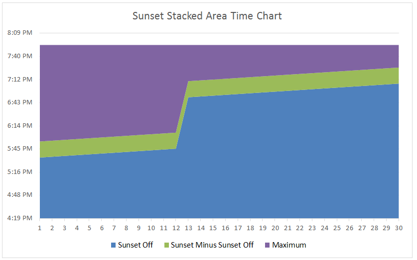 Excel Stacked Area Chart with Series Deleted