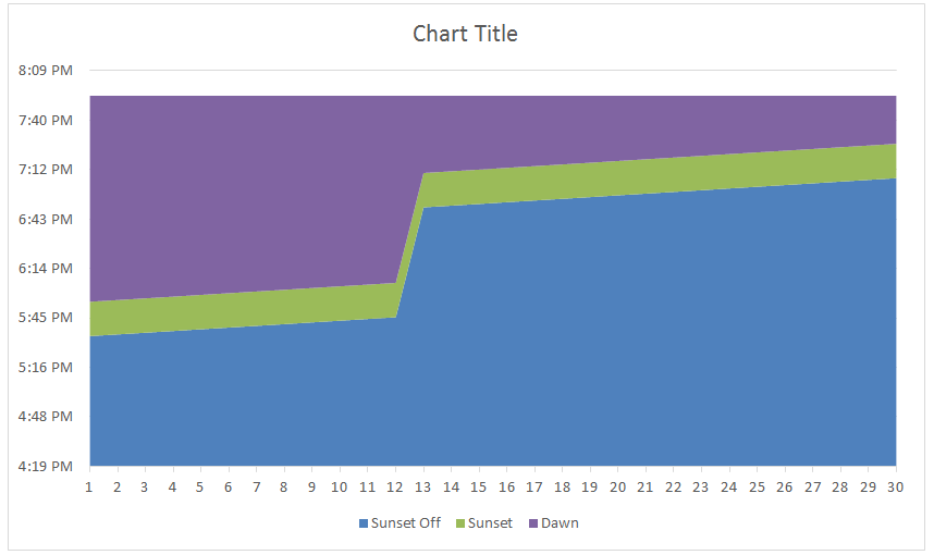 Final Excel Stacked Area Chart