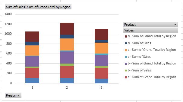 Initial Pivot Chart
