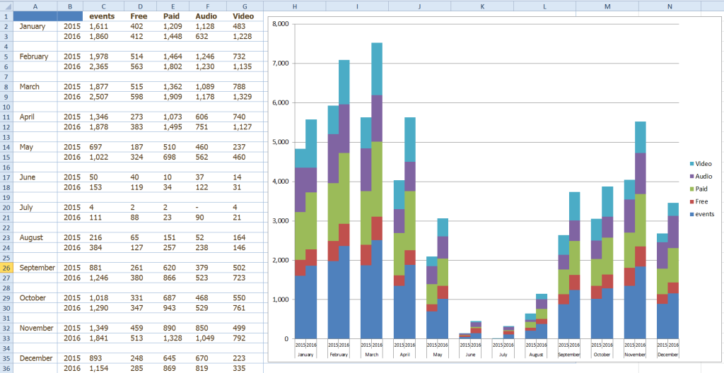 Clustered Stacked Column Chart by Month Year