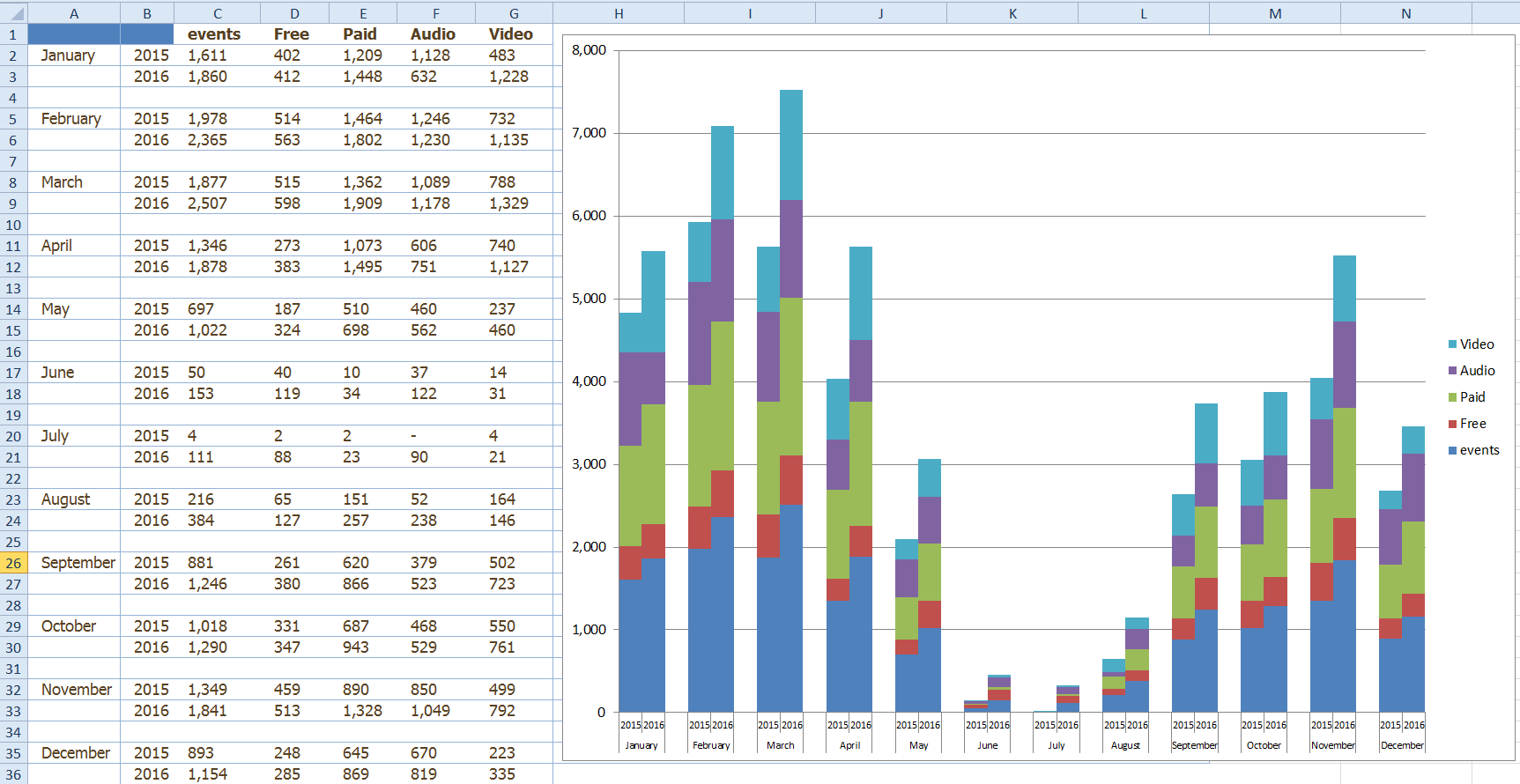 Excel Dashboard Templates Friday Challenge Answers: Year over Year ...