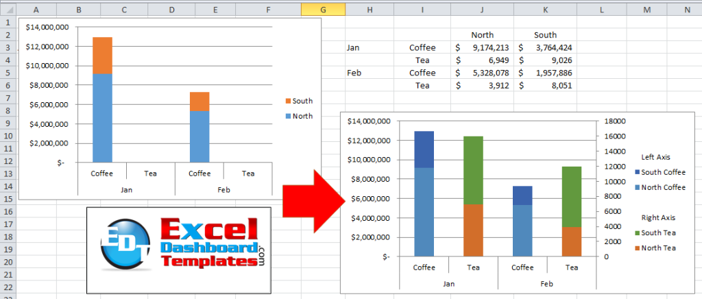 How-to make a stacked column chart on 2 axes