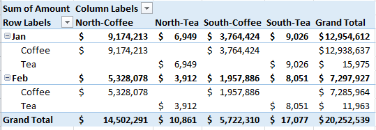 Stacked Column Chart with 2 Axes Initial Pivot Table