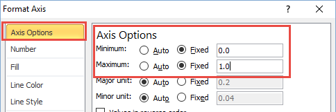 Set Vertical Axis Minimum to zero and Maximum to 100